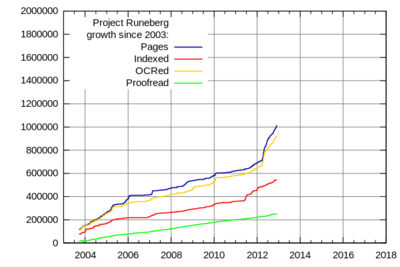 Project Runeberg growth since 2003