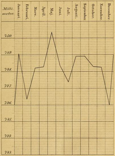 <smalIll. Lith och tryckt hos F. Liewendal.</smal<b<biMedel-Barometerståndet</bi<bi<b<bi<span class=
