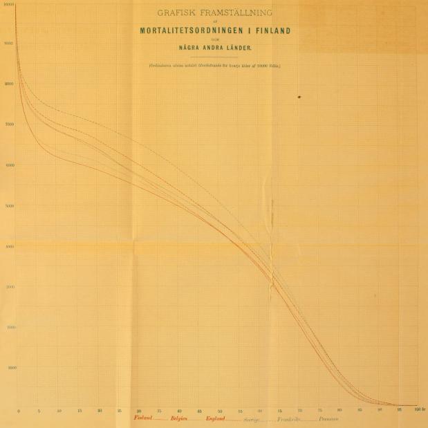GRAFISK FRAMSTÄLLNING<b<bAF<b<bMORTALITETSORDNINGEN I FINLAND<b<bOCH<b<bNÅGRA ANDRA LÄNDER.<b<b(Ordinaterna utvisa antnlct öfverlefvande för hvarje ålder af 10000 födde.)