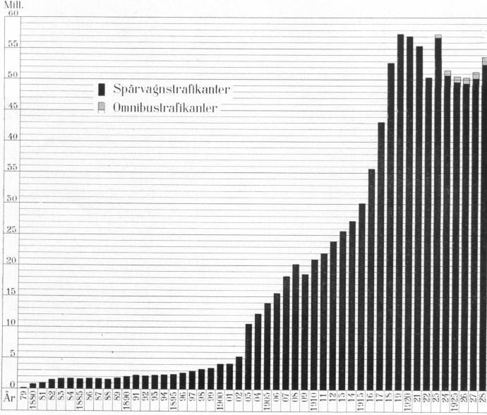 Antal trafikanter under dr en 1879—1928