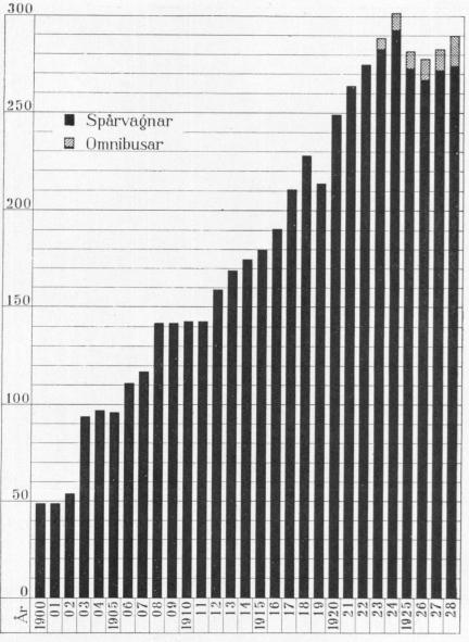 Antal vagnar är 1900–1928