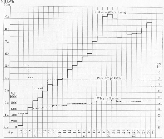 Diagram över energiförbrukning och strömkostnad