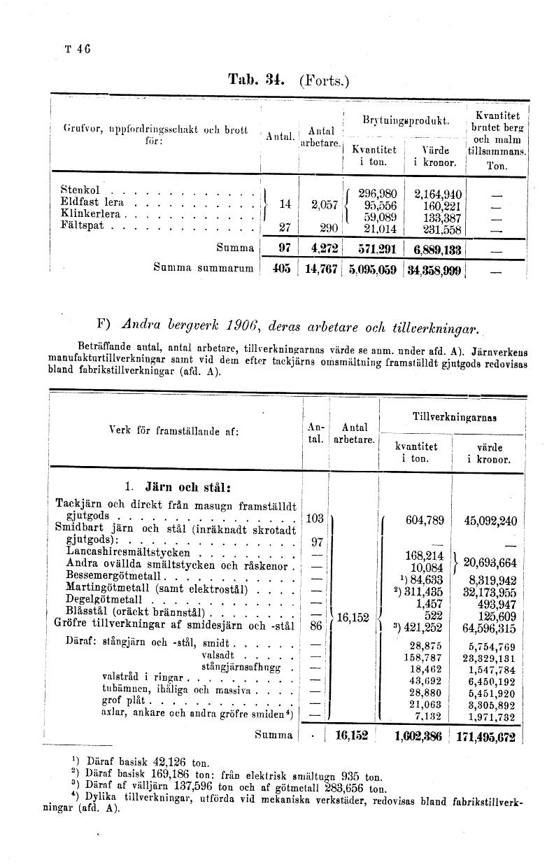 T:46 (Svensk rikskalender 1908)