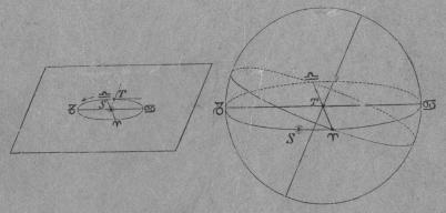<bJordens dubbla rörelse, kring solen och kring sin axel, bestämmer<bhimlahvalfvets ekliptika, eqvator och verldsaxel.