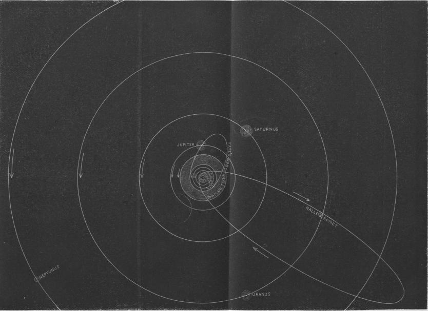 Tafla öfver solsystemet.
