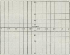 Fig. 10. Mercators Projektion.