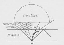 Fig. 3. Dækglassets Indflydelse, Immersion.