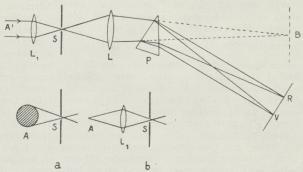 Fig. 1. Objektiv Fremstilling af Spektre.