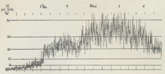 Fig. 2. Julestormen, 25.-26. December 1902. Tallene tilvenstre angiver<bVindhastigheden i Meter pr. Sekund.