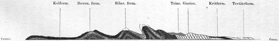 Bild 1. Ideel genomskärning af Appalachiska bergskedjan, efter <span class=